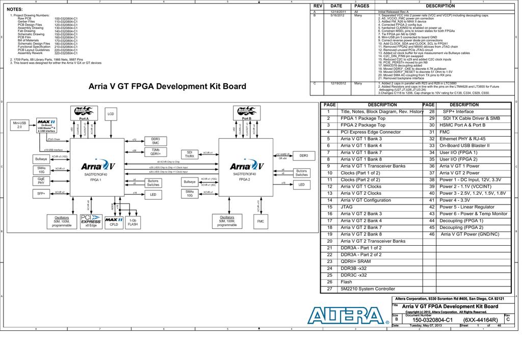 DK-DEV-5AGTD7N Dev Kit Schemtatic